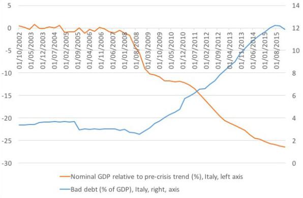 Italien BIP Schulden / Friedrich/Weik / Friedrich/Weik / Eigenes Werk