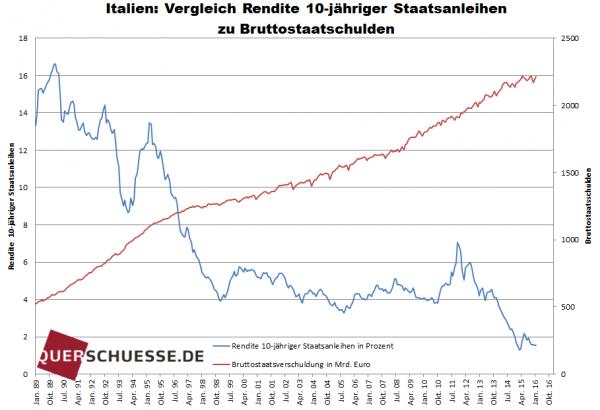 Italien Vergleich Rendite / www.querschuesse.de / www.querschuesse.de / Eigenes Werk