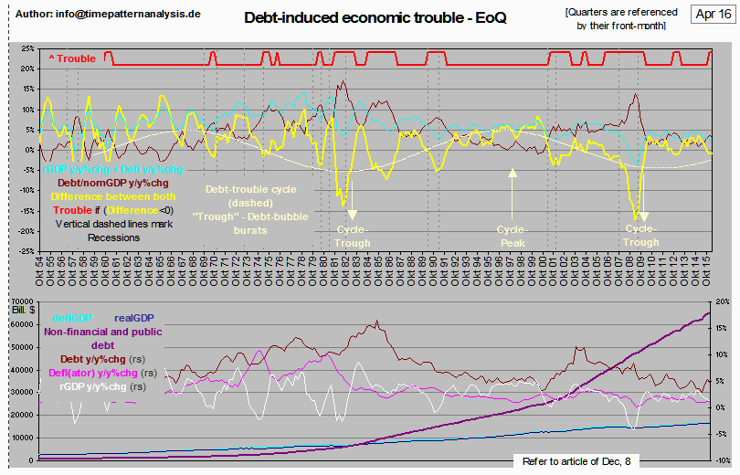 """US-Verschuldung: Das """"Trouble""""-Modell / na / Klaus Singer / Eigenes Werk"""