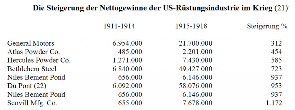 Die Steigerung der Nettogewinne der US-Rüstungsindustrie im Krieg / Wolfgang Effenberger / Wolfgang Effenberger / Eigenes Werk