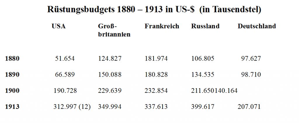 Rüstungsbudgets 1880 – 1913 in US-$ (in Tausendstel) / Wolfgang Effenberger / Wolfgang Effenberger / Eigenes Werk