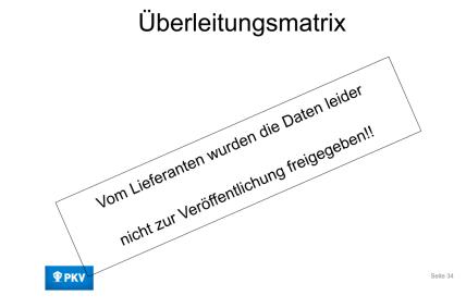 Verschlusssache / Fiala / Schramm / Fiala / Schramm / Eigenes Werk