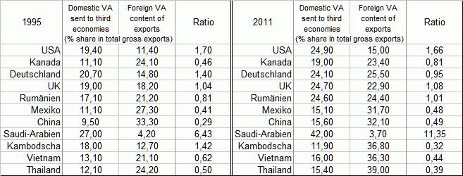 WTO and OECD: Trade in Value-Added [TiVA], ausgewählte Länder / WTO / wto.org / Eigenes Werk